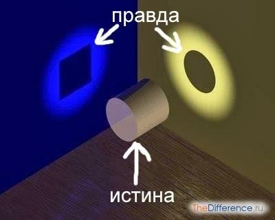 chem-otlichaetsya-pravda-ot-istiny.jpg